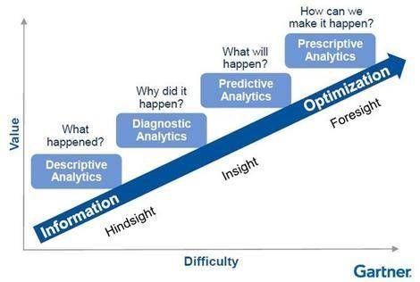 Gartner analyse analytics