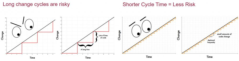 Change cycles