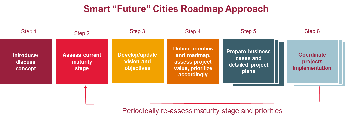 "Roadmap for Smart ""Future"" Cities"