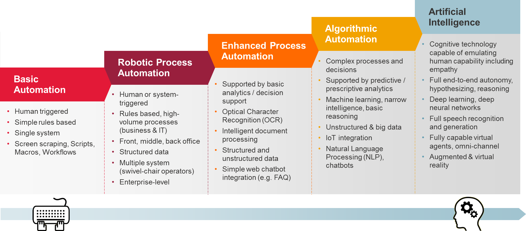 Intelligent Automation Framework