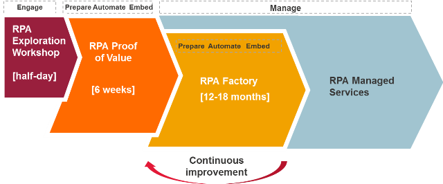 RPA delivery methodology