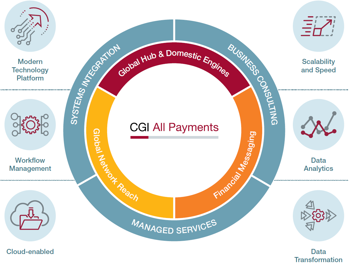 CGI All Payments features a technology stack that assembles and integrates industry-leading products that fully complement our payments hub