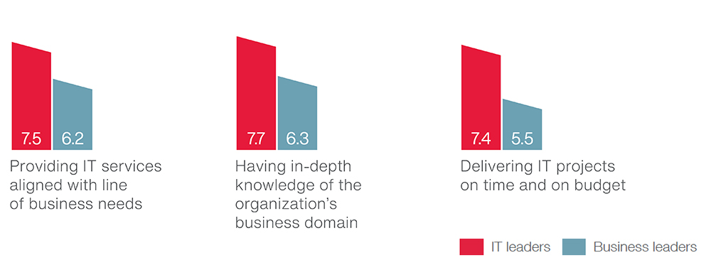 Benchmarking clients' satisfaction with their own IT organization