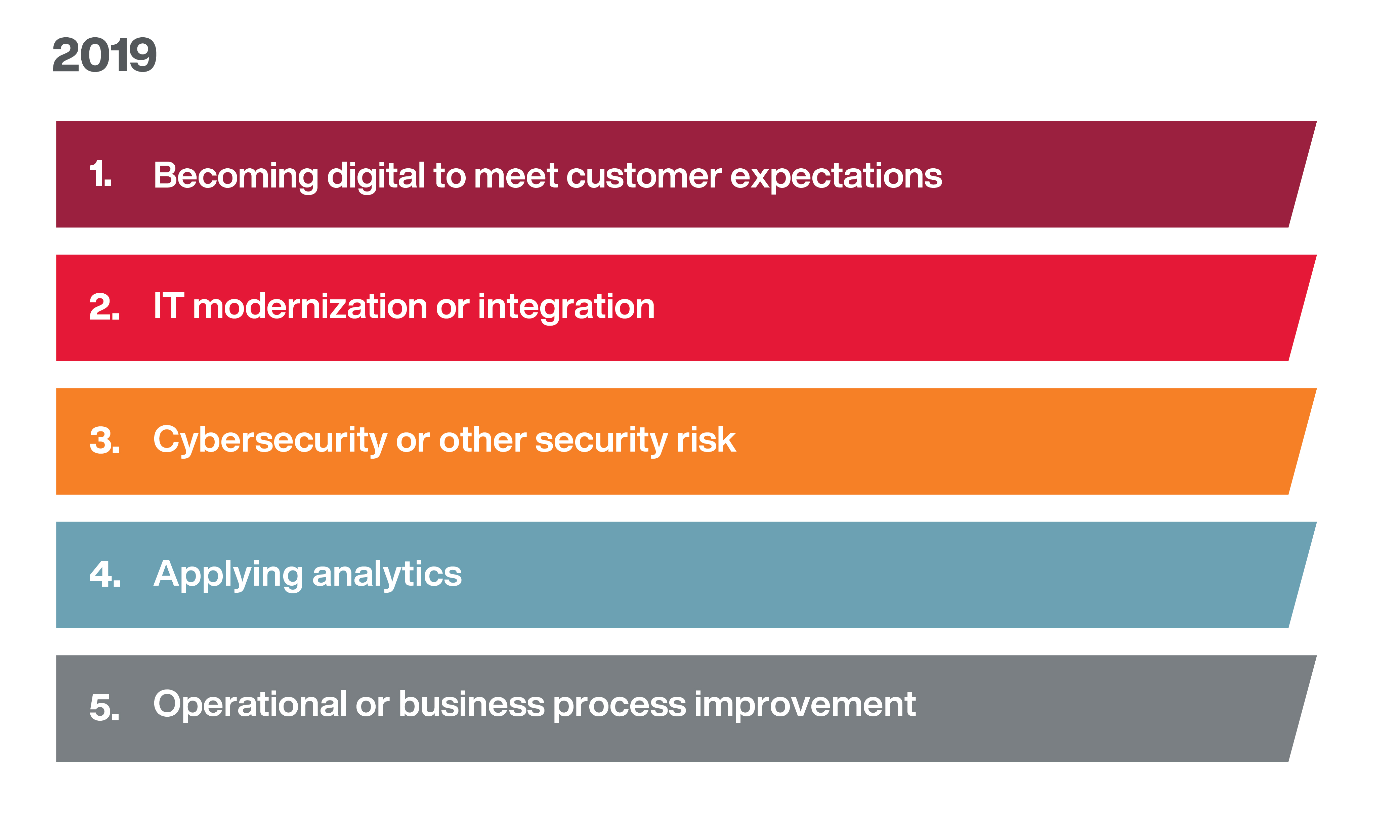 2019 top trends by impact - Becoming digital to meet customer expectations remains the highest-impact trend