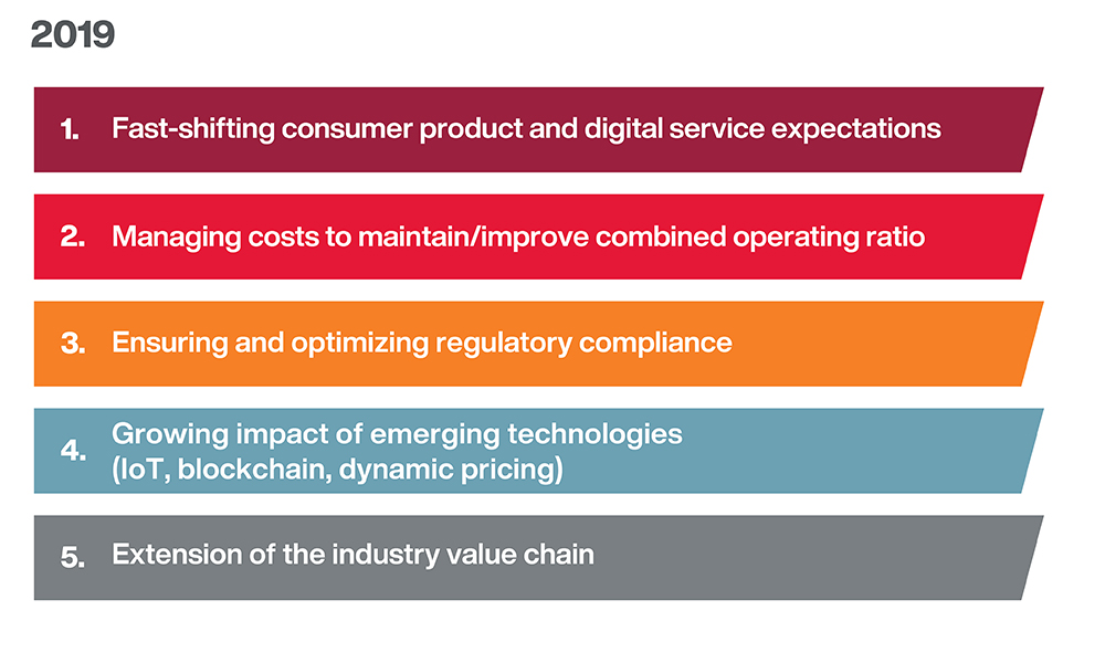 Fast-shifting consumer product and digital service expectations remains top trend