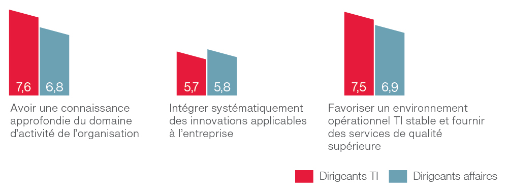 Analyse comparative de la satisfaction des clients au sein de l'organisation interne des TI