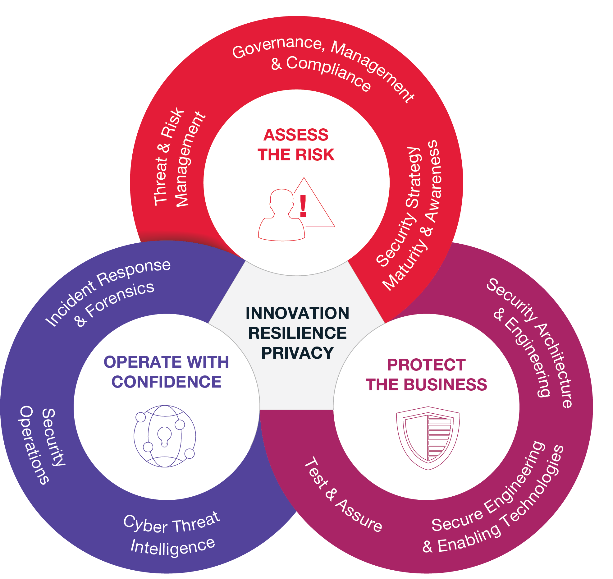 CGI Cyber Security – Assess, protect and operate with confidence