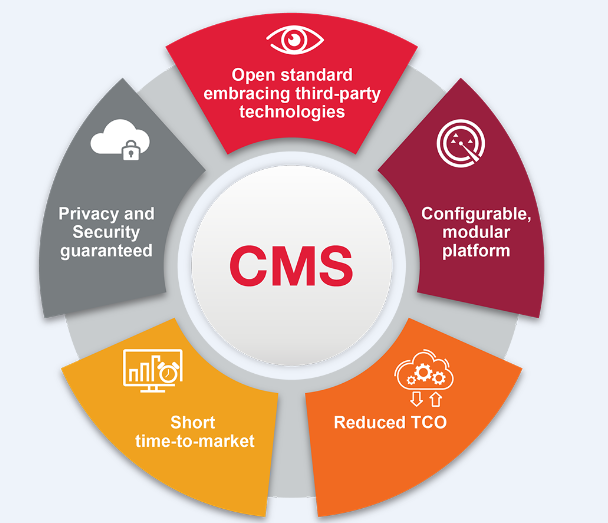 Benefits of CMS