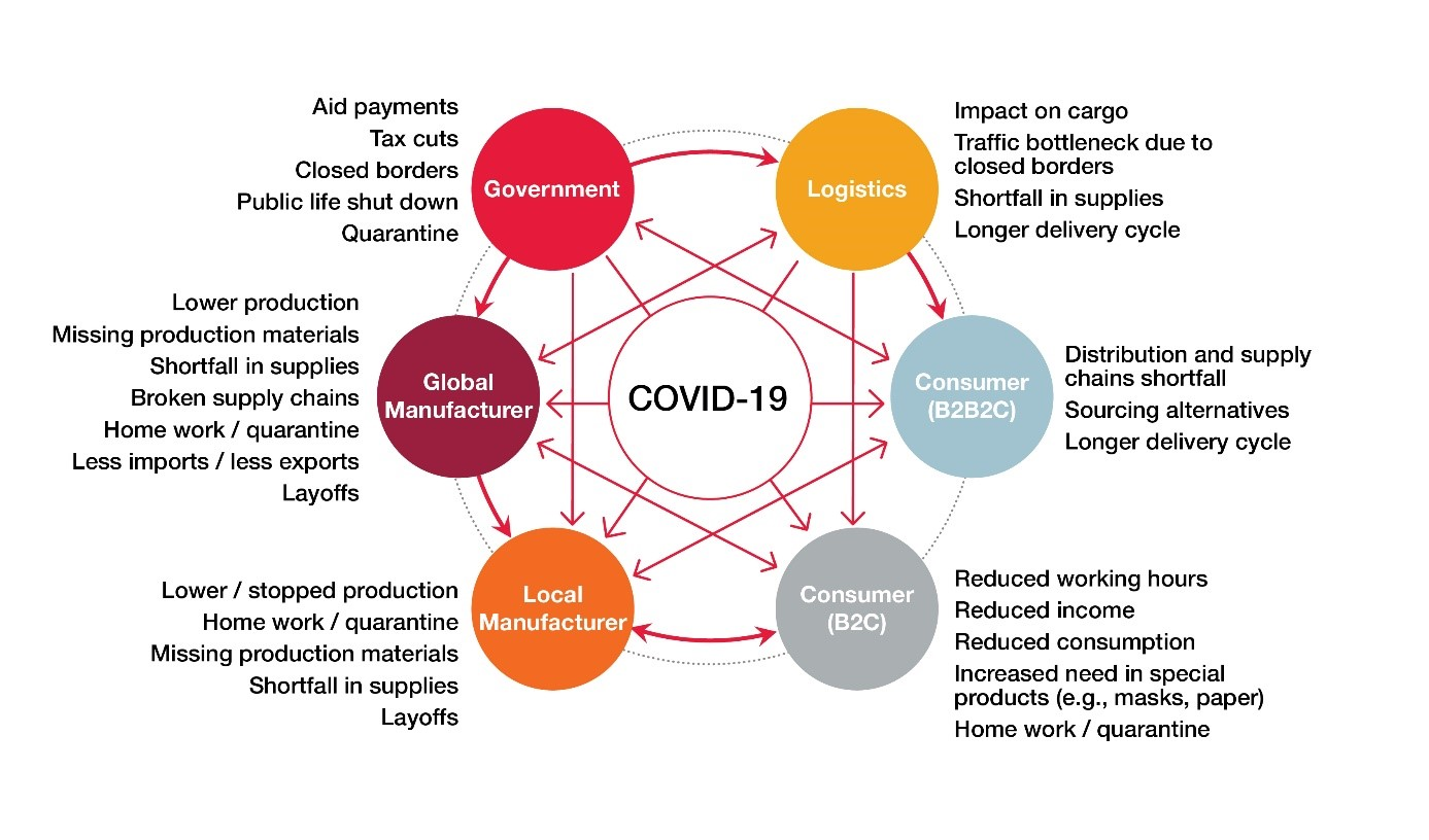 Global Supply Chain Interdependencies and COVID-19 Impacts