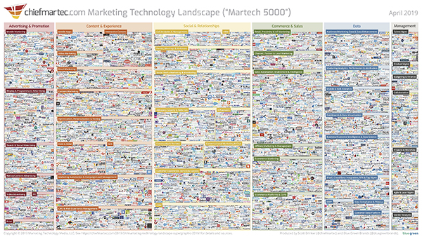 MarTech-landskapet per april 2019