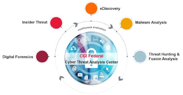 cgi-federal-cyber-threat-analysis-center