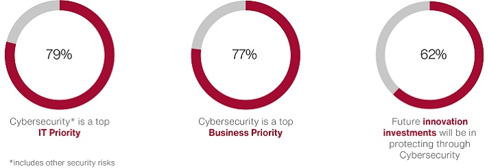Cybersecurity in Canada - Key trends and priorities