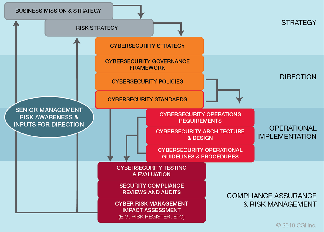 Cybersecurity standards in the IT governance hierarchy