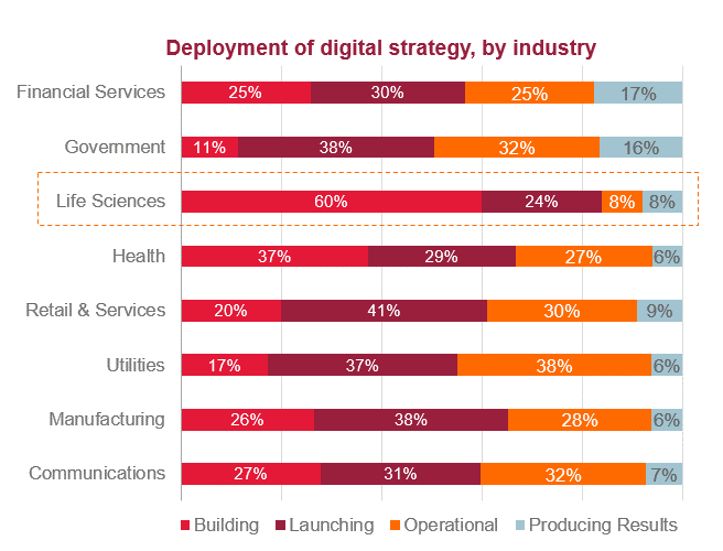 digital strategy by industry