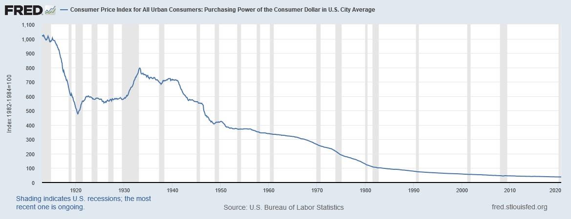 Graf över hur dollarn kontinuerligt har förlorat sin köpkraft sedan den amerikanska centralbanken bildades år 1913