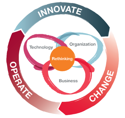 Innovate, Operate, Change