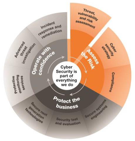 Cyber Security Threat Vulnerability And Risk Assessment