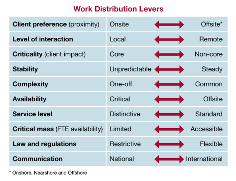 Work Distribution Levers