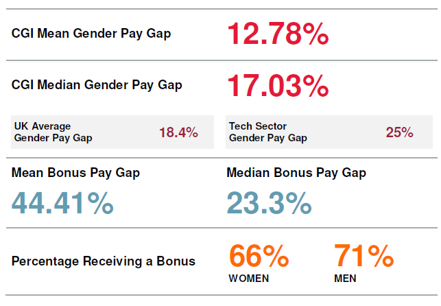 Gender Pay Figures