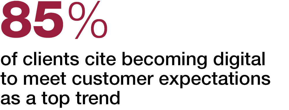 85% of clients cite becoming digital to meet customer expectations as a top trend