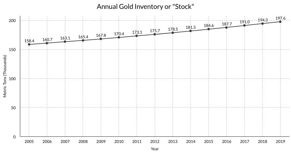 Graf över utvecklingen av den ackumulerade mängden av guld som utvunnits