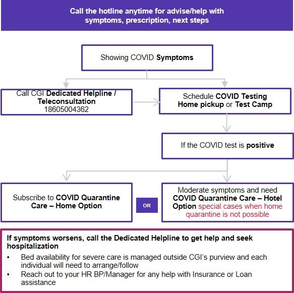 Holistic COVID Care Flowchart