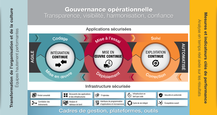 CGI DevOps Management Framework