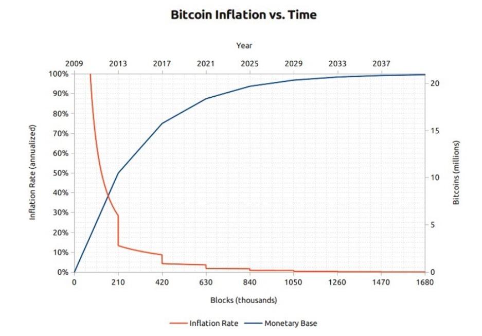Graf över bitcoin inflation versus tid