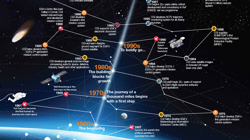 The CGI Space Story Infographic