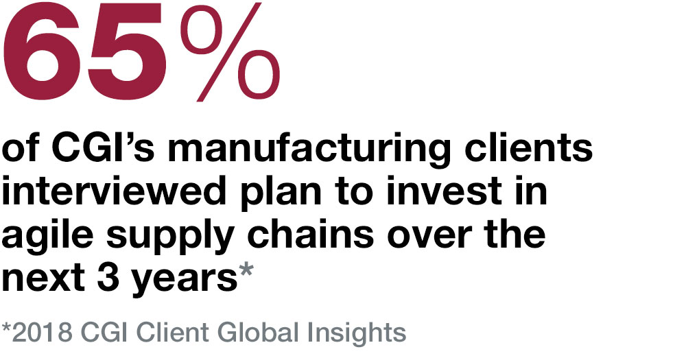 65%  of CGI's manufacturing clients interviewed plan to invest in agile supply chains over the next 3 years