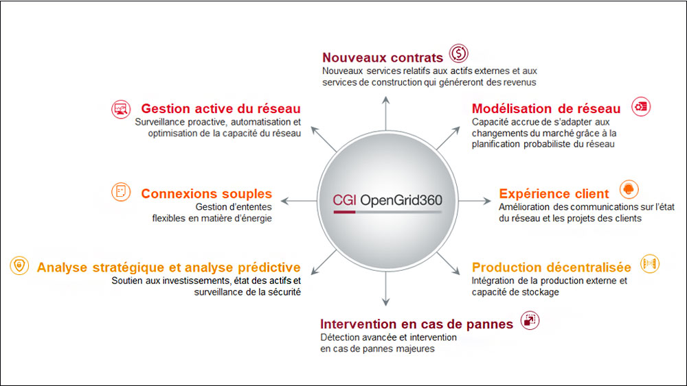 CGI OpenGrid 360 : What it does