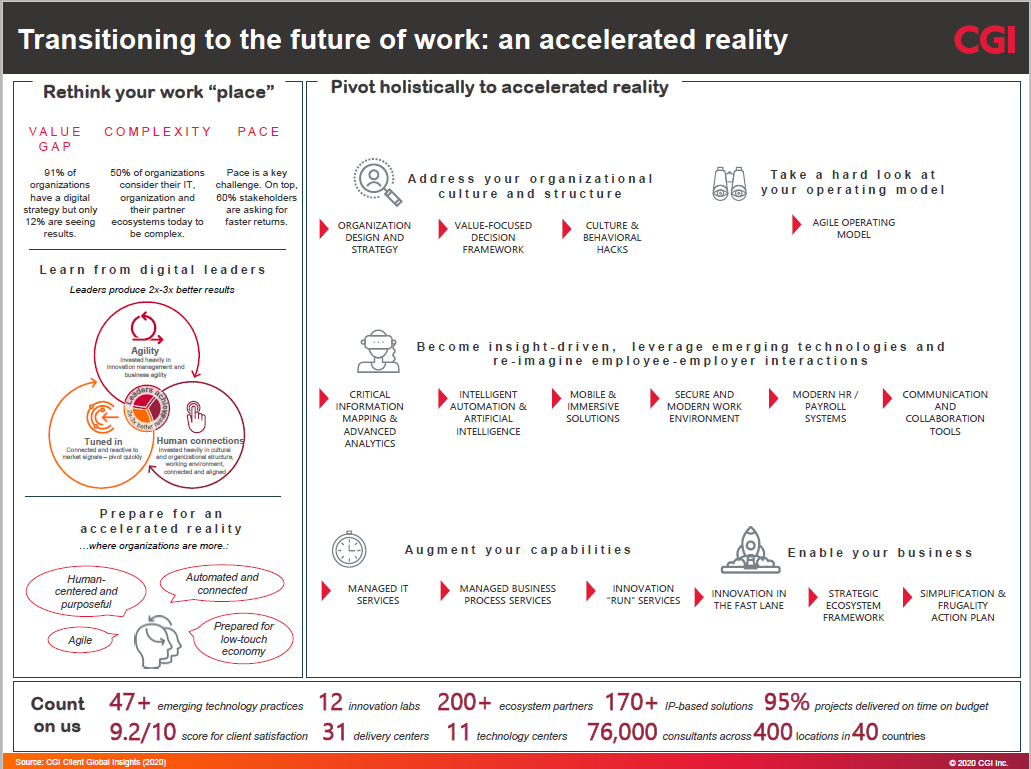 future of work infographic