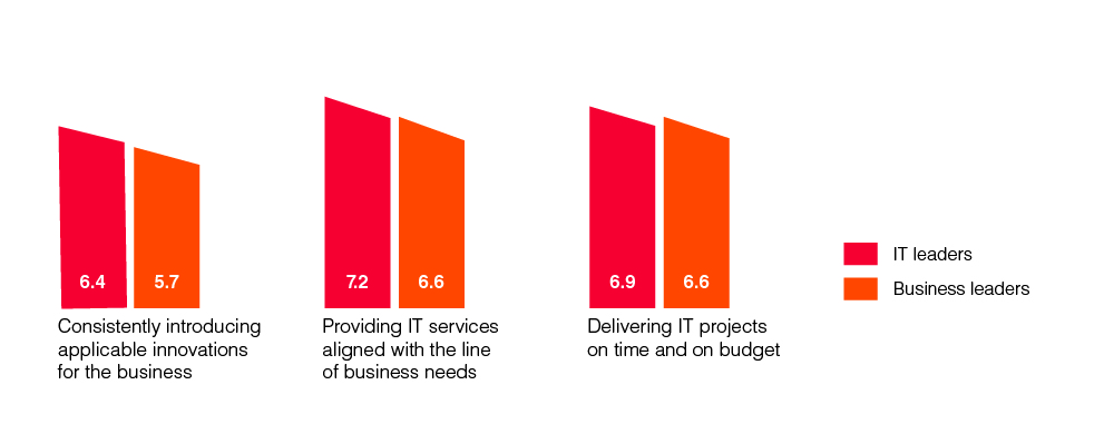 Retail and consumer services IT satisfaction chart 2020