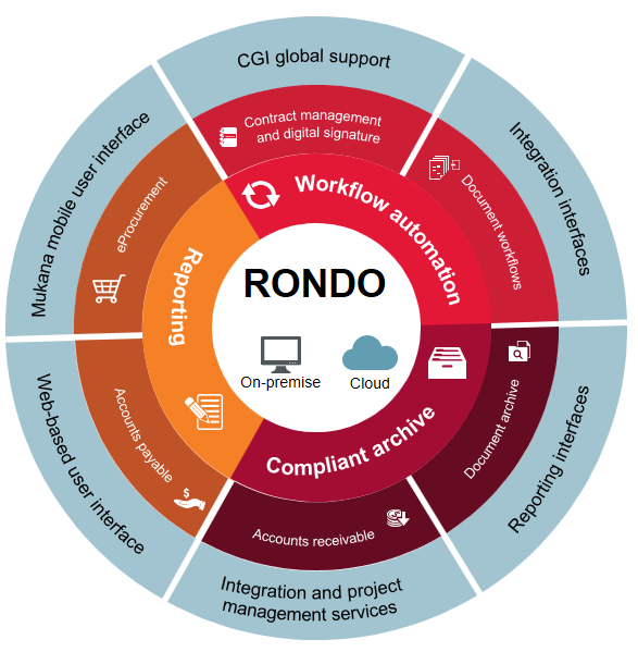 Rondo Document Management