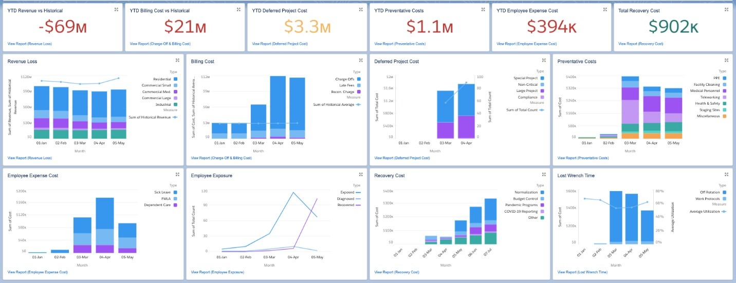 Sample Cost Recovery Tracking Dashboard for Utilities