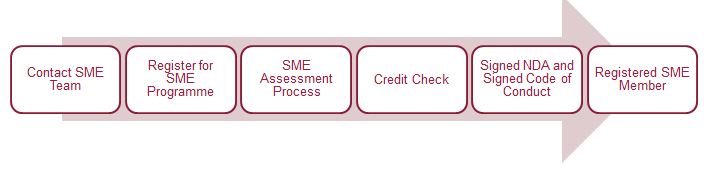 SME Accelerate Programme - Engagement process