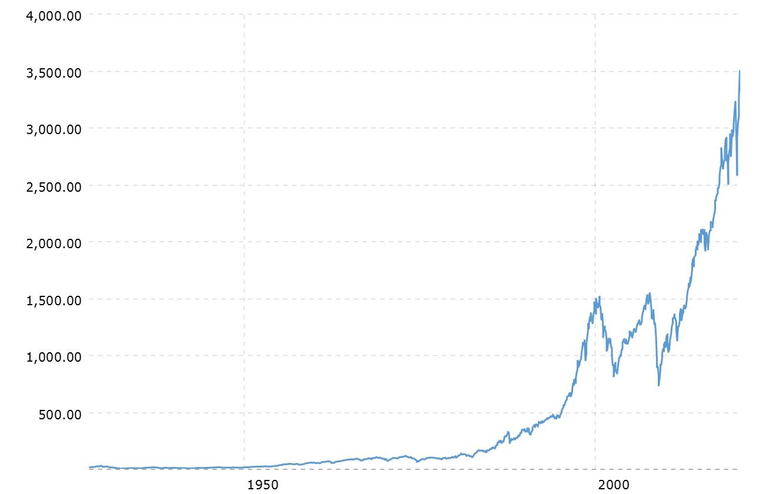 Graf över priset för en andel av S&P 500 i dollar som har gått upp sedan 1970