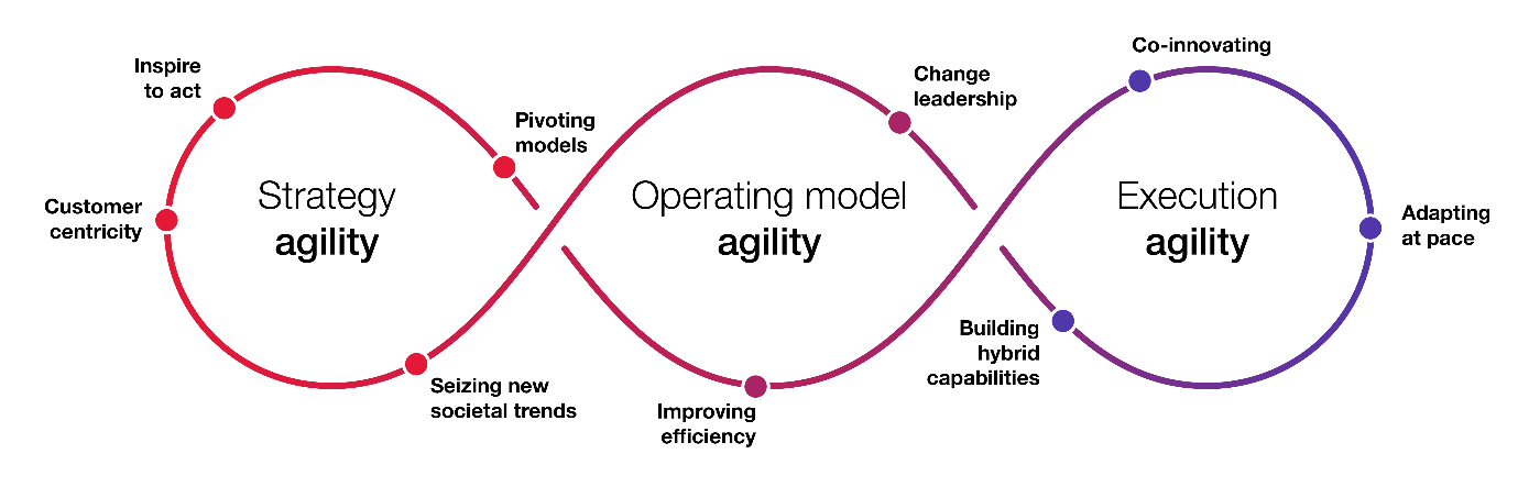 This Strategic Alignment loop diagram shows key elements for sensing and responding, including strategic agility, operating model agility, and execution agility.