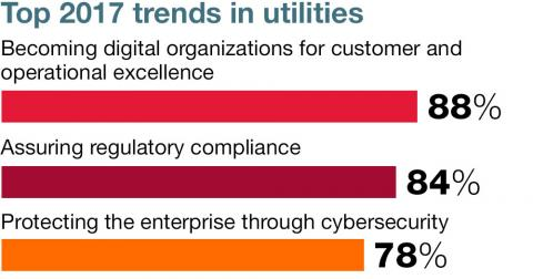 client global insights utilities top trends en