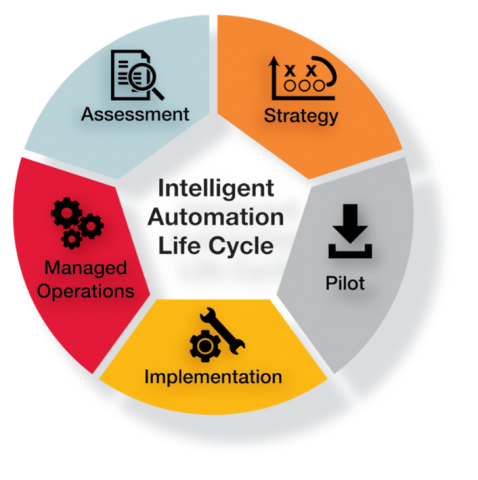 Intelligent automation lifecycle