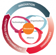 This graphic illustrates three key digital success factors: innovate, change, operate.