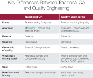 Key Differences between Traditional QA and Quality Engineering