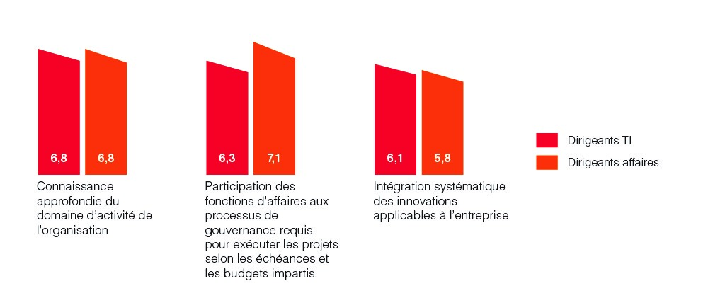 Analyse comparative de la satisfaction IT au sein de l'organisation